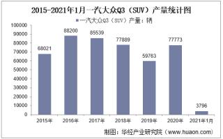 2021年1月一汽大众Q3(SUV)产销量及产销差额统计