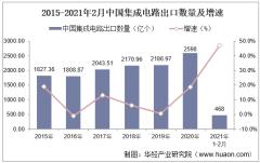 2021年2月中国集成电路出口数量、出口金额及出口均价统计