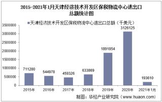 2021年1月天津经济技术开发区保税物流中心进出口总额及进出口差额统计分析