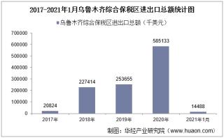 2021年1月乌鲁木齐综合保税区进出口总额及进出口差额统计分析