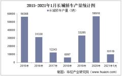 2021年1月长城轿车产销量、产销差额及各车型产销结构统计
