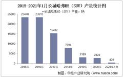 2021年1月长城哈弗H5(SUV)产销量统计