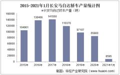 2021年1月长安马自达轿车产销量、产销差额及各车型产销结构统计