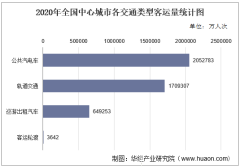 2020年全国中心城市客运总量及排行榜统计分析