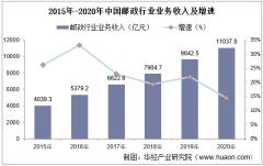 2020年中国邮政行业业务收入、业务总量及各细分业务运行情况统计「图」