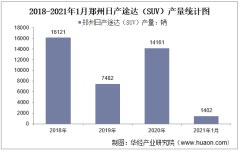 2021年1月郑州日产途达(SUV)产销量及产销差额统计