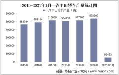 2021年1月一汽丰田轿车产销量、产销差额及各车型产销结构统计
