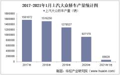 2021年1月上汽大众轿车产销量、产销差额及各车型产销结构统计