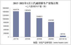 2021年1月上汽通用轿车产销量、产销差额及各车型产销结构统计