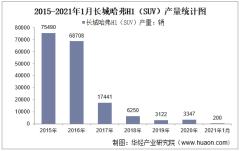 2021年1月长城哈弗H1(SUV)产销量及产销差额统计