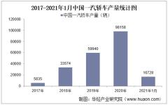 2021年1月中国一汽轿车产销量、产销差额及各车型产销结构统计