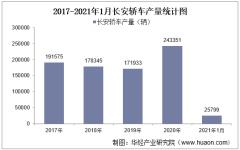 2021年1月长安轿车产销量、产销差额及各车型产销结构统计