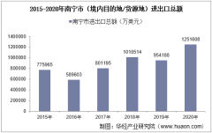 2015-2020年南宁市(境内目的地/货源地)进出口总额及进出口差额统计分析