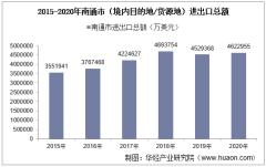 2015-2020年南通市(境内目的地/货源地)进出口总额及进出口差额统计分析