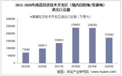 2015-2020年南昌经济技术开发区(境内目的地/货源地)进出口总额及进出口差额统计分析