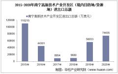2015-2020年南宁高新技术产业开发区(境内目的地/货源地)进出口总额及进出口差额统计分析