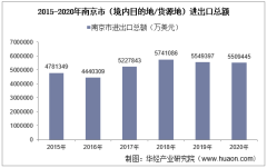 2015-2020年南京市(境内目的地/货源地)进出口总额及进出口差额统计分析