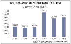 2015-2020年绵阳市(境内目的地/货源地)进出口总额及进出口差额统计分析