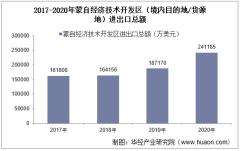 2017-2020年蒙自经济技术开发区(境内目的地/货源地)进出口总额及进出口差额统计分析