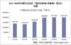 2015-2020年内蒙古自治区(境内目的地/货源地)进出口总额及进出口差额统计分析