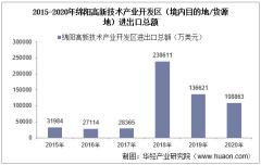 2015-2020年绵阳高新技术产业开发区(境内目的地/货源地)进出口总额及进出口差额统计分析