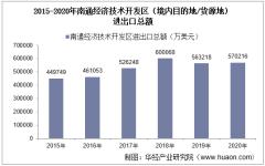 2015-2020年南通经济技术开发区(境内目的地/货源地)进出口总额及进出口差额统计分析