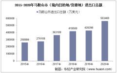 2015-2020年马鞍山市(境内目的地/货源地)进出口总额及进出口差额统计分析