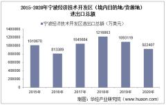 2015-2020年宁波经济技术开发区(境内目的地/货源地)进出口总额及进出口差额统计分析