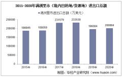 2015-2020年满洲里市(境内目的地/货源地)进出口总额及进出口差额统计分析