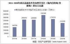 2015-2020年南京高新技术外向型开发区(境内目的地/货源地)进出口总额及进出口差额统计分析
