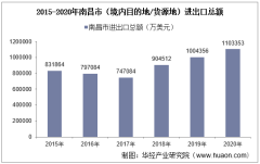 2015-2020年南昌市(境内目的地/货源地)进出口总额及进出口差额统计分析