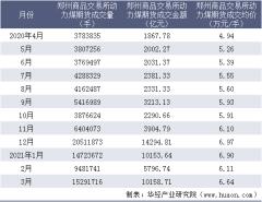 2021年3月郑州商品交易所动力煤期货成交量、成交金额及成交均价统计