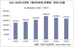 2015-2020年山西省(境内目的地/货源地)进出口总额及进出口差额统计分析