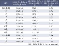 2021年3月郑州商品交易所PTA期货成交量、成交金额及成交均价统计