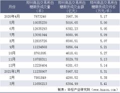 2021年3月郑州商品交易所白糖期货成交量、成交金额及成交均价统计