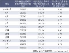 2021年3月郑州商品交易所干制红枣期货成交量、成交金额及成交均价统计