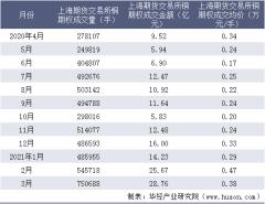 2021年3月上海期货交易所铜期权成交量、成交金额及成交均价统计