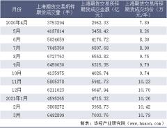 2021年3月上海期货交易所锌期货成交量、成交金额及成交均价统计
