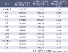 2021年3月上海期货交易所锡期货成交量、成交金额及成交均价统计