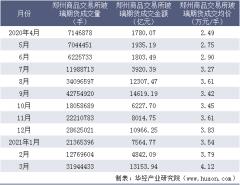 2021年3月郑州商品交易所玻璃期货成交量、成交金额及成交均价统计