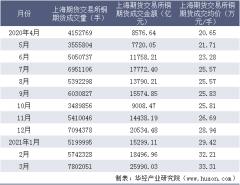 2021年3月上海期货交易所铜期货成交量、成交金额及成交均价统计
