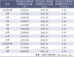 2021年3月郑州商品交易所菜籽粕期货成交量、成交金额及成交均价统计
