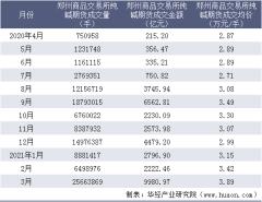 2021年3月郑州商品交易所纯碱期货成交量、成交金额及成交均价统计
