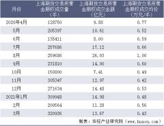 2021年3月上海期货交易所黄金期权成交量、成交金额及成交均价统计