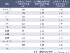 2021年3月上海期货交易所线材期货成交量、成交金额及成交均价统计