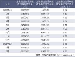 2021年3月上海期货交易所螺纹钢期货成交量、成交金额及成交均价统计