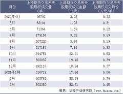 2021年3月上海期货交易所天胶期权成交量、成交金额及成交均价统计
