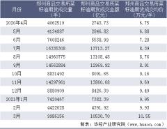 2021年3月郑州商品交易所菜籽油期货成交量、成交金额及成交均价统计
