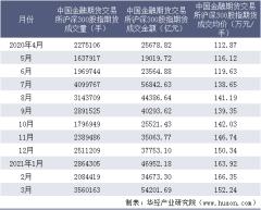 2021年3月中国金融期货交易所沪深300股指期货成交量、成交金额及成交均价统计