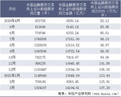 2021年3月中国金融期货交易所上证50股指期货成交量、成交金额及成交均价统计